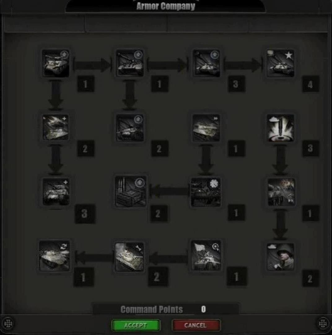 Armor doc tech tree.jpg